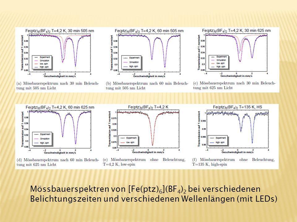 Mössbauerspektren von [Fe(ptz)6](BF4)2 bei verschiedenen